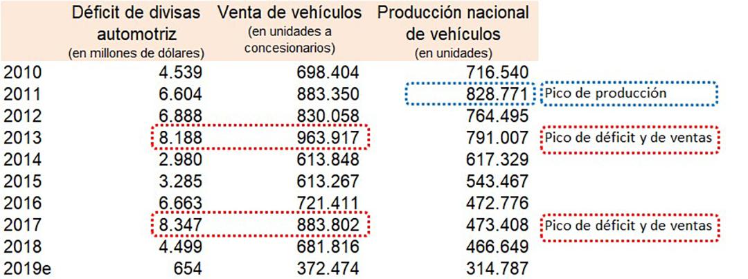 La evolución del mercado automotor en la última década muestra que los récords de ventas de vehículos coinciden con los de déficit de divisas, en tanto las dos variables cayeron en forma simultánea a partir de 2018