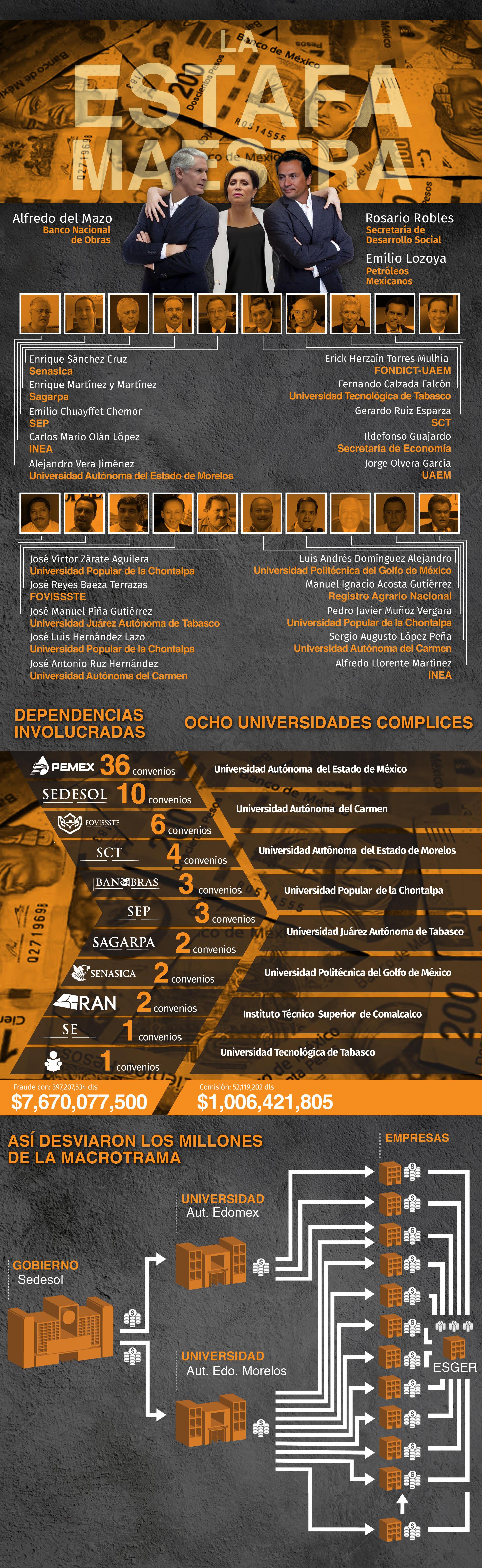 Los otros organismos gubernamentales que fueron señalados en esta investigación son el Banco Nacional de Obras (Banobras) liberado por Alfredo del Mazo y Petróleos Mexicanos, cuyo titular era Emilio Lozoya  (Infografía: Infobae, Jovani Silva)