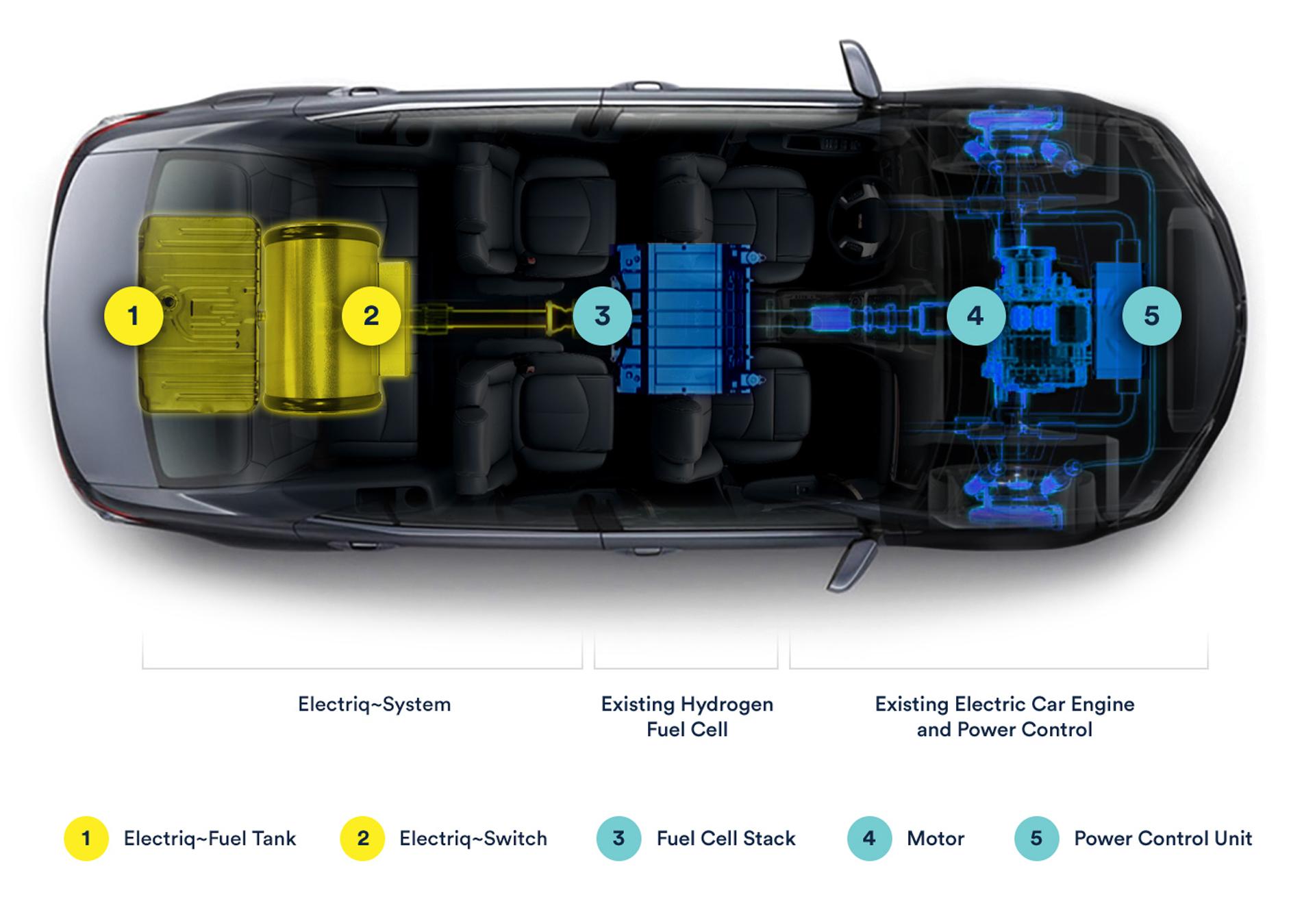 La compañía asegura que dicho combustible puede ser usado en un auto con pila de combustible de hidrógeno, aunque aspiran de que sea una solución para cualquier tipo de vehículo con motor eléctrico en el futuro