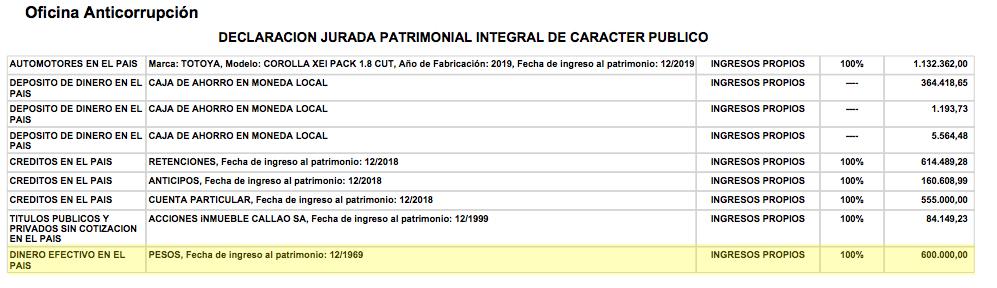 La primera versión de la DDJ de Alberto Fernández con dinero en efectivo por $600.000.