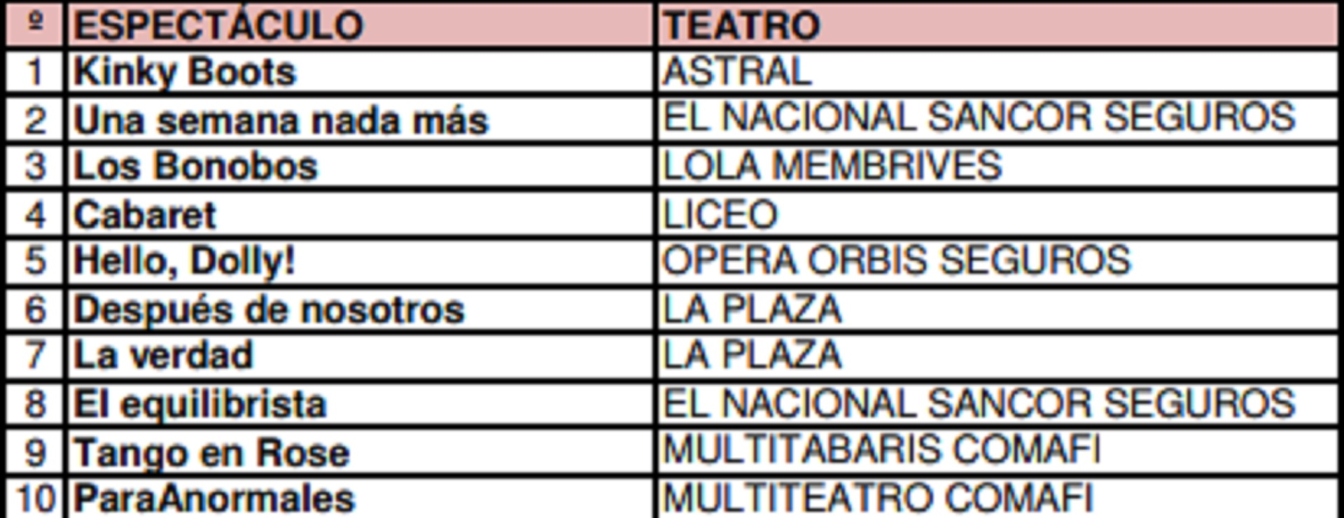 Cartelera de teatro Buenos Aires 20/01 al 26/01/20 (Foto: AADET)