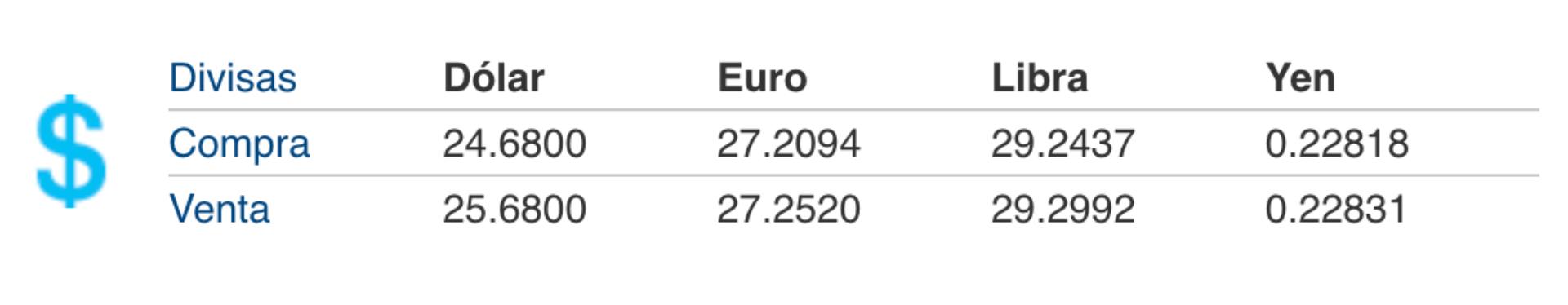 El dólar se vende en hasta 25.68 pesos mexicanos en Citibanamex este lunes 23 de marzo de 2020 (Foto: Citibanamex)